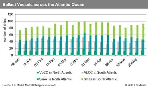Ballast Vessels across the Atlantic Ocean