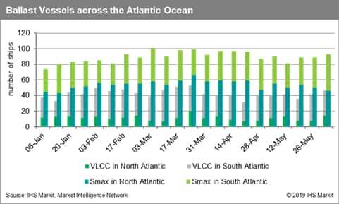 Ballast Vessels across the Atlantic Ocean