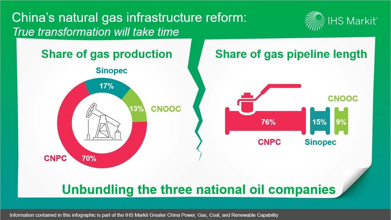 Chinas natural gas infrastructure reform