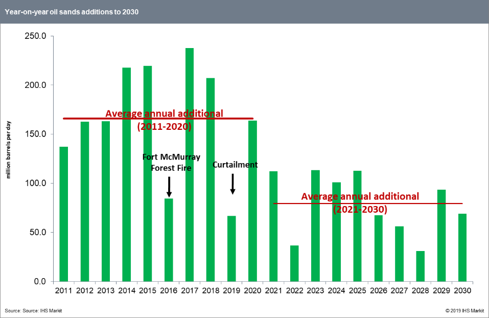 YOY oil sands additions to 2030