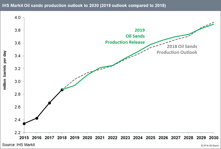 oil sands production outlook