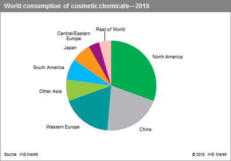 Cosmetic Chemicals - Specialty Chemicals Update Program