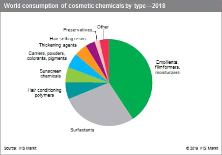 Cosmetic Chemicals - Specialty Chemicals Update Program (SCUP) | IHS