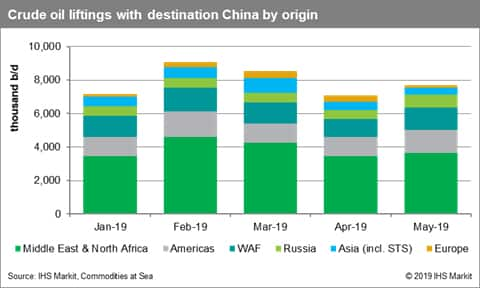 Crude Oil Liftings to China