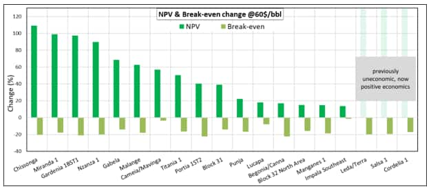 NPV and Break-even change @60$/bbl