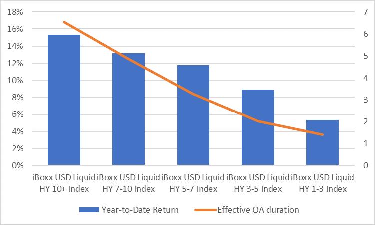 IBOXHY Return per Maturity Bucket