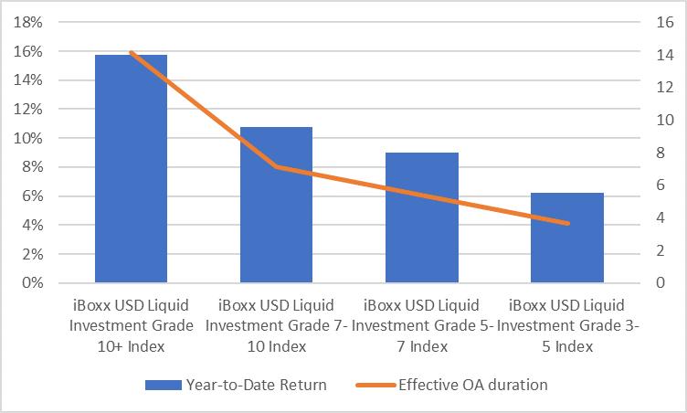 BOXIG Return per Maturity Bucket