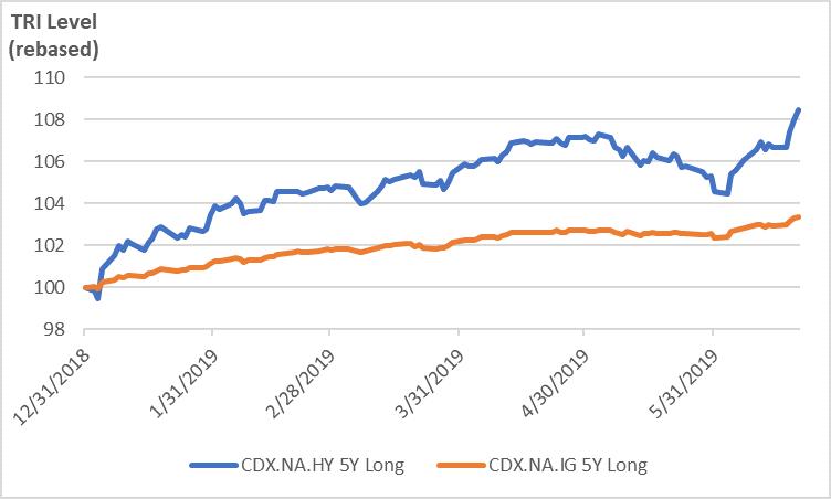CDX High Yield & Investment Grade YTD Total Return