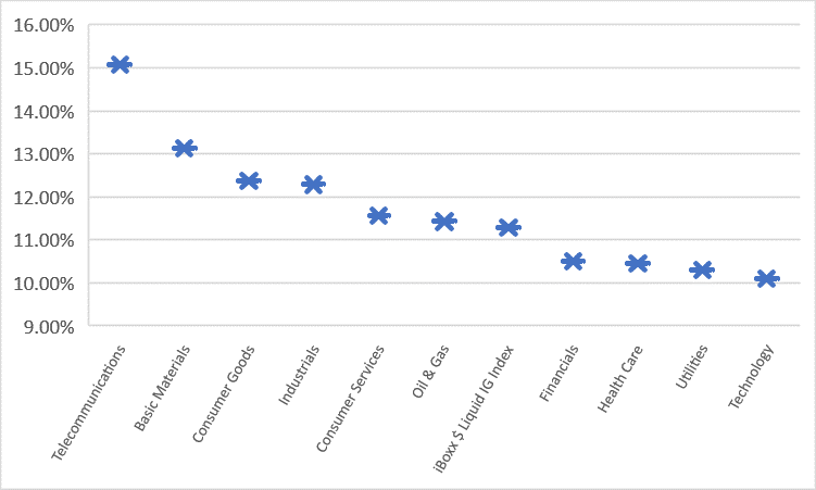 IG Sector YTD Performance
