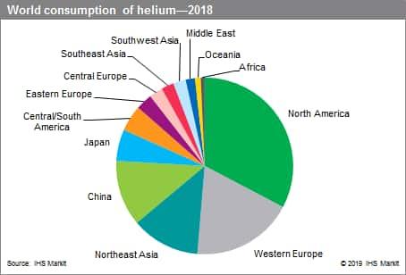 Helium - Chemical Economics Handbook (CEH) | IHS Markit