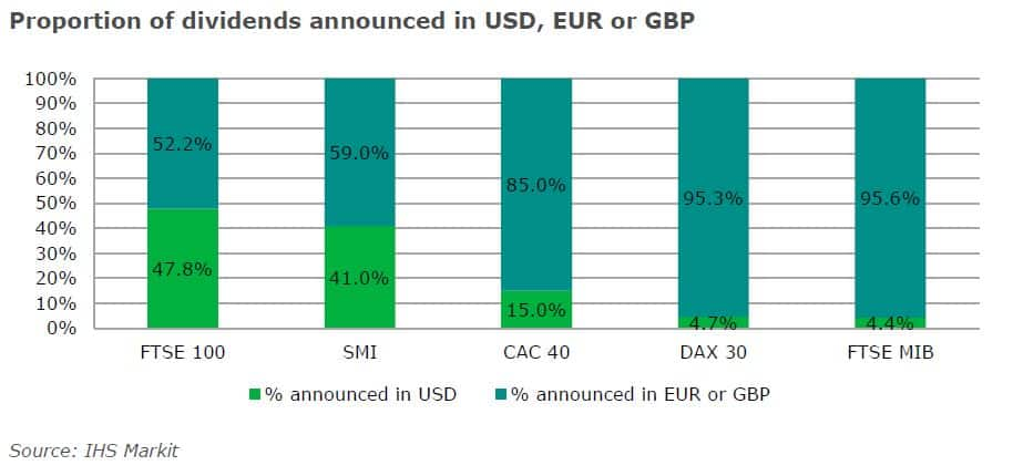 Proportion of dividends announced in USD, EUR and GBP