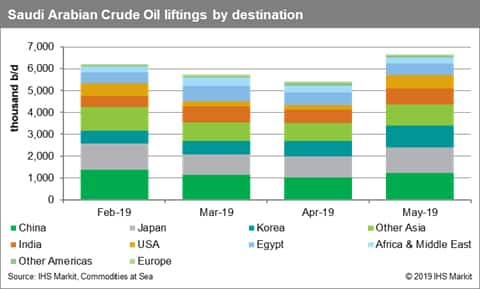 Saudi Arabia Crude Oil Liftings