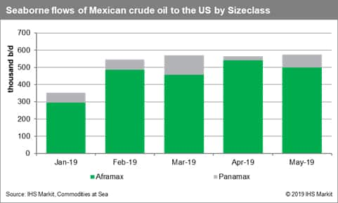 Seaborne Flows of Mexican Crude Oil to the US by Sizeclass