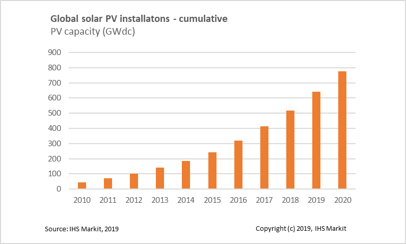 IHS Markit graphic on global solar PV installations in gigwatt-hours