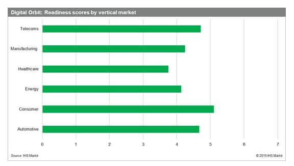 IHS Markit graphic of Digital Orbit readiness scores by vertical market