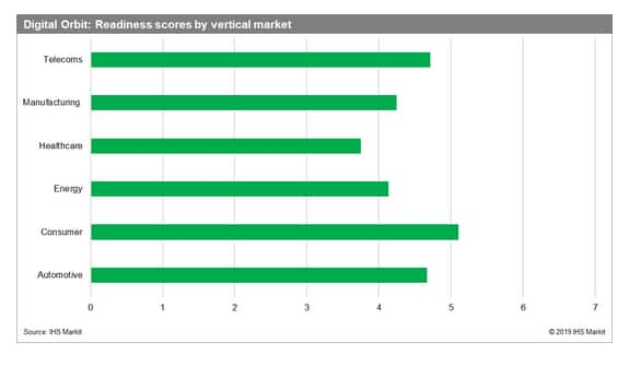 IHS Markit graphic on Digital Orbit readiness scores by vertical market