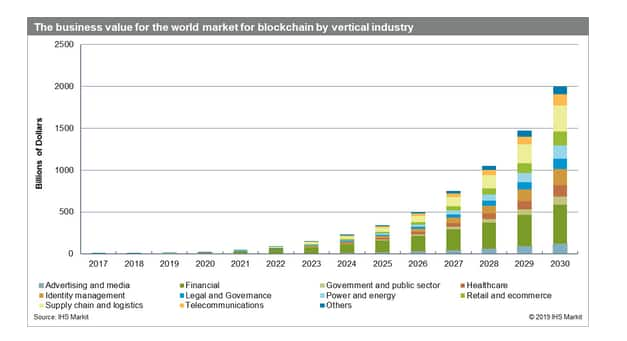 IHS Markit graphic on Blockchain