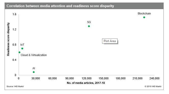 IHS Markit graphic on correlation between media attention and readiness score disparity in Digital Orbit