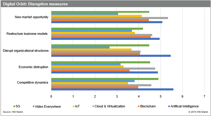 IHS Markit graphic on effects of transformatiuve tech