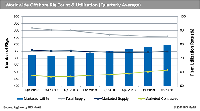 Offshore Rig Count 2019