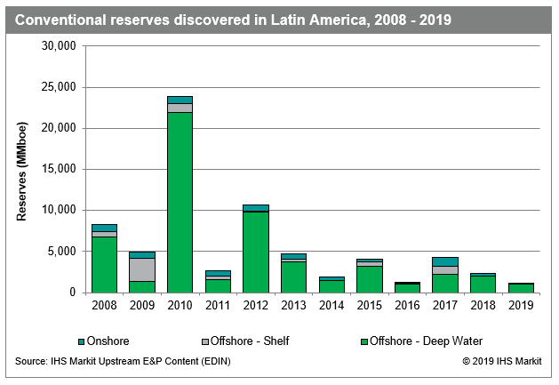conventional reserves discovered in latin america