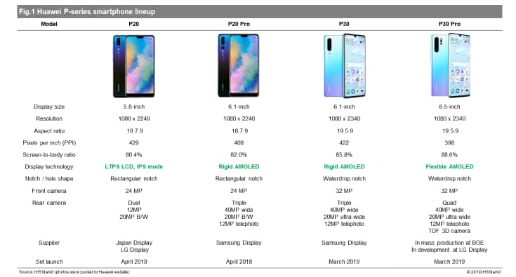 IHS Markit graphic on Huawei P-series smartphone lineup
