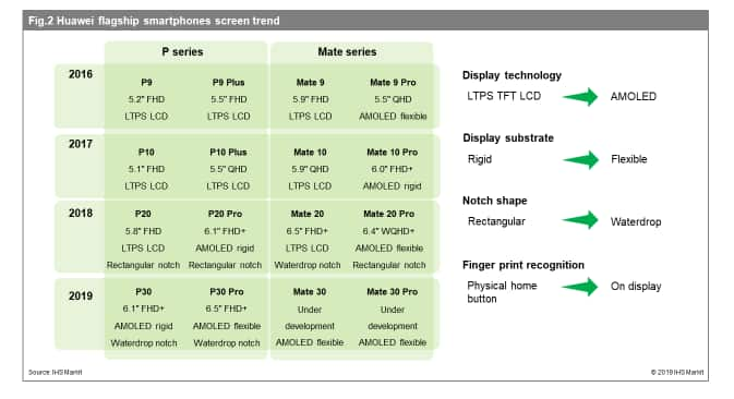 IHS Markit graphic on Huawei smartphone display trends