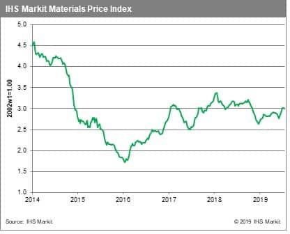 Weekly Pricing Pulse: Commodities continue to mark time
