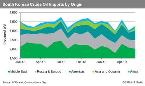 South Korean Crude Oil Imports by Origin