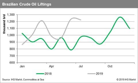 Brazilian Crude Oil Liftings