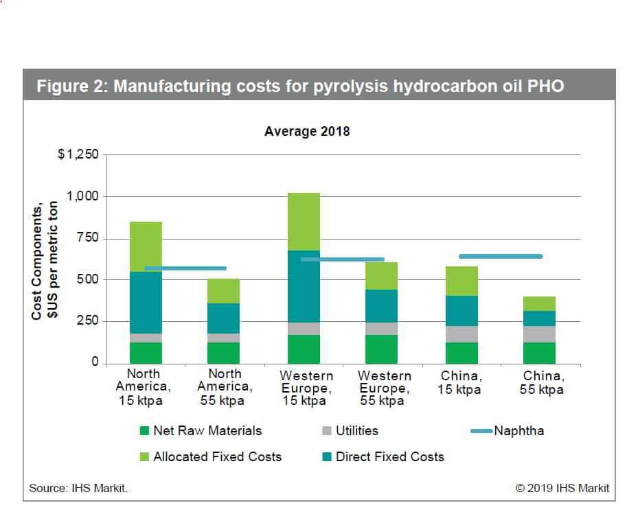 Is chemical recycling a game changer?   IHS Markit
