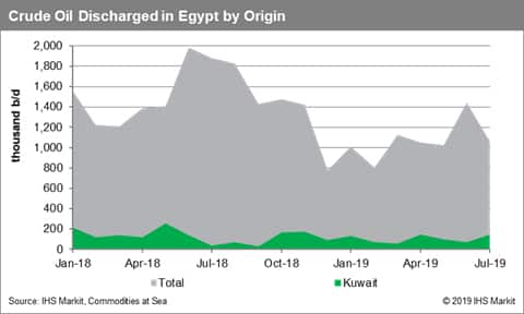 Crude Oil Discharged in Egypt by Origin
