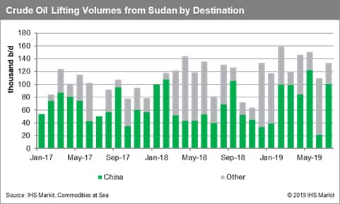 Crude Oil Liftings from Sudan