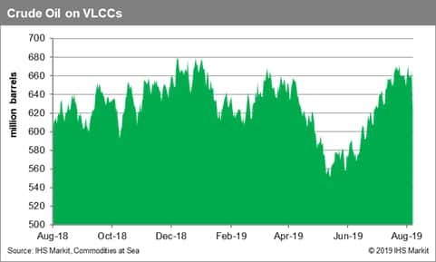 Crude Oil on VLCC's