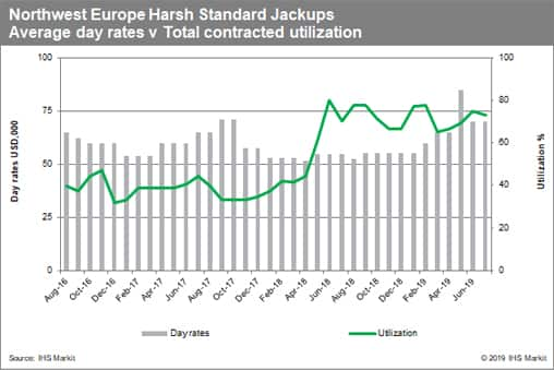 Offshore Rig Day Rate Index | IHS Markit