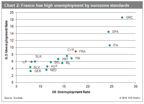 Assessing Slack How Tight Is The French Labor Market Ihs Markit