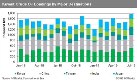 Kuwait Crude Oil Loadings by Major Destinations