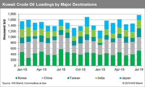 Kuwait Oil Usa