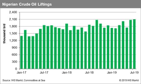 Nigerian Crude Oil Liftings
