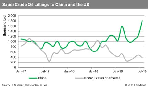 Saudi Arabia Crude Oil Liftings to China and the US