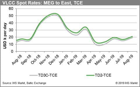 VLCC Spot Rates MEG to East