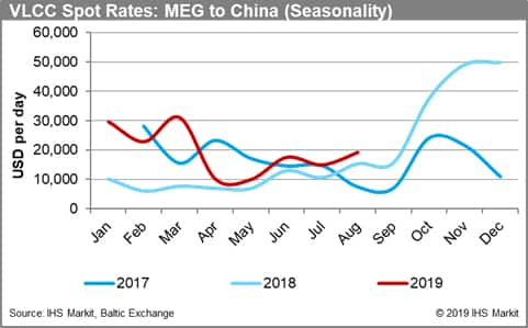 VLCC Spot Rates: MEG to China