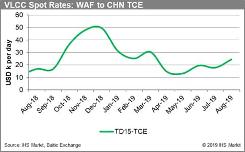 VLCC Spot Rates: WAF to China