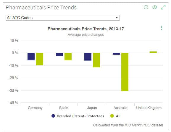 PharmOnline International (POLI) | IHS Markit