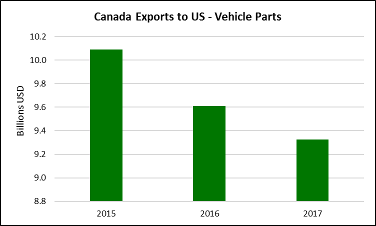Trade Policy Insights: US and Canada in USMCA – Dollars, Tonnes, and