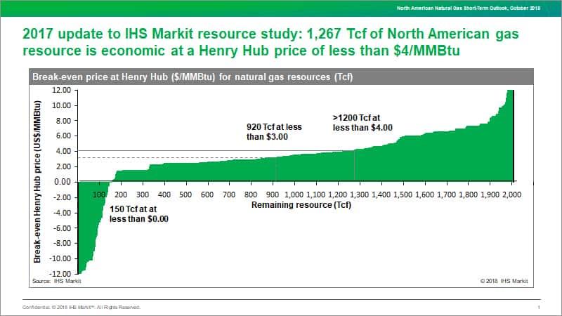 Americas Power, Gas, Coal, Renewables Analysis | IHS Markit