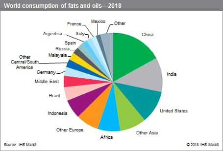 Major Fats and Oils Industry Overview - Chemical Economics Handbook