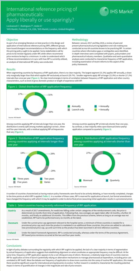 2018 ISPOR Europe research on IRP   IHS Markit