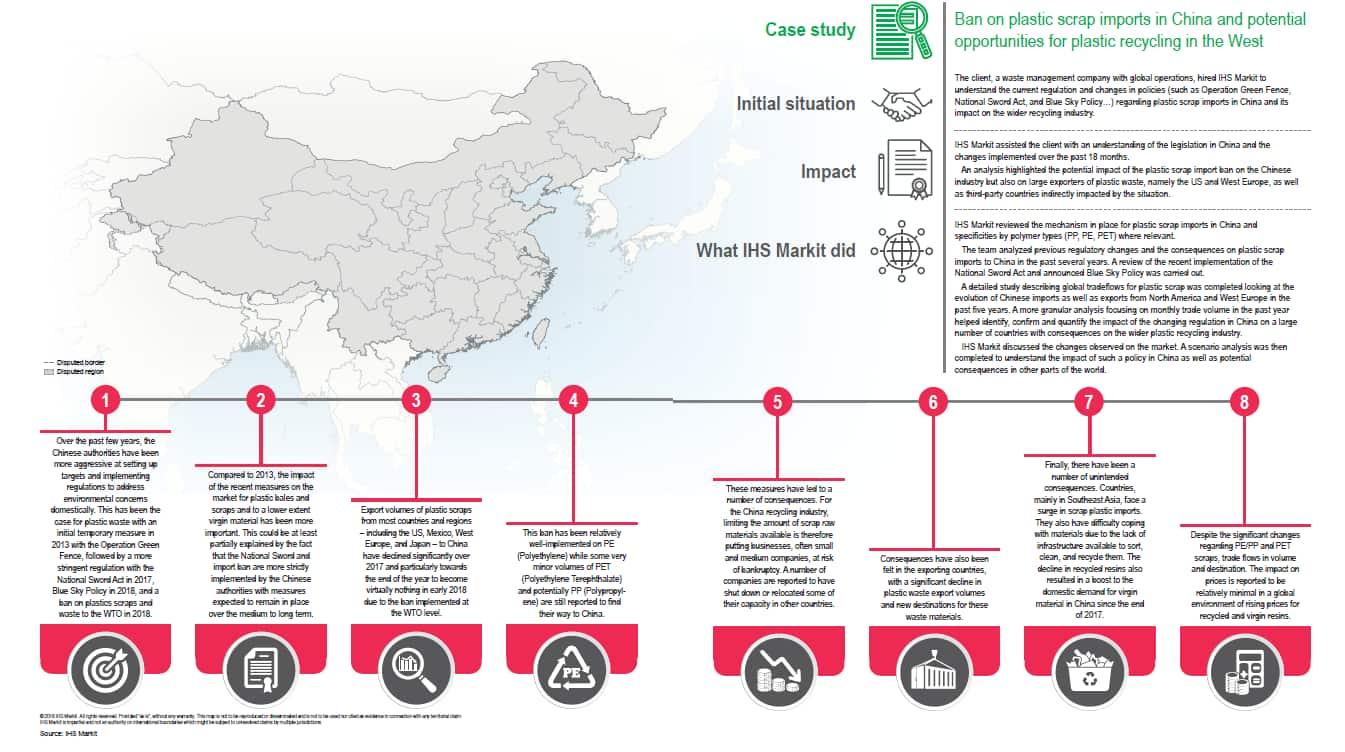 Global Plastics Recycling | IHS Markit