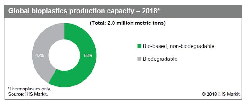 Bioplastics offer a smaller carbon footprint | IHS Markit